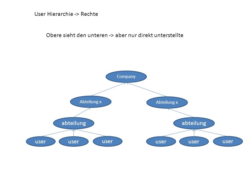 User Hierarchie -> Rechte