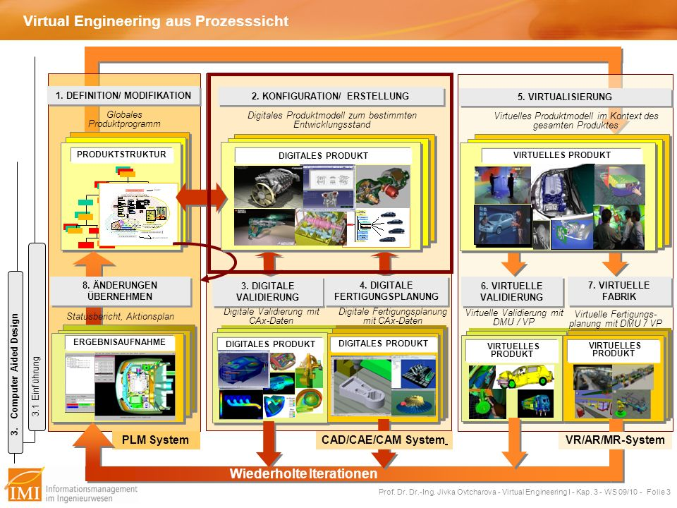Virtual Engineering aus Prozesssicht
