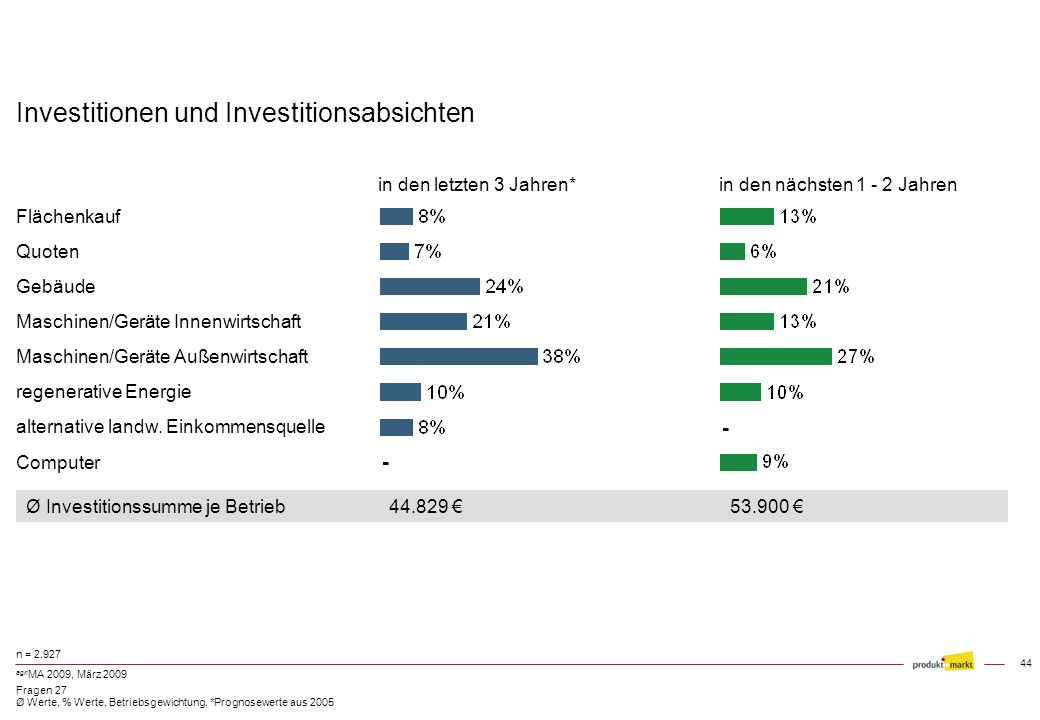 Investitionen und Investitionsabsichten