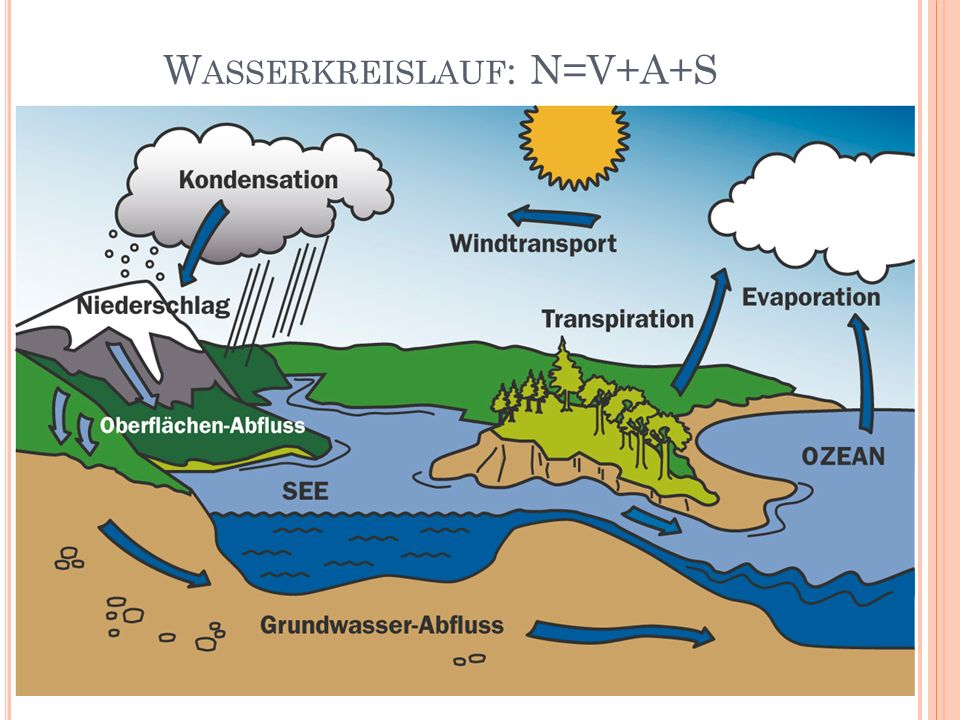Hydrologie (Gewässerkunde) (S.88-90, S , ) - ppt herunterladen