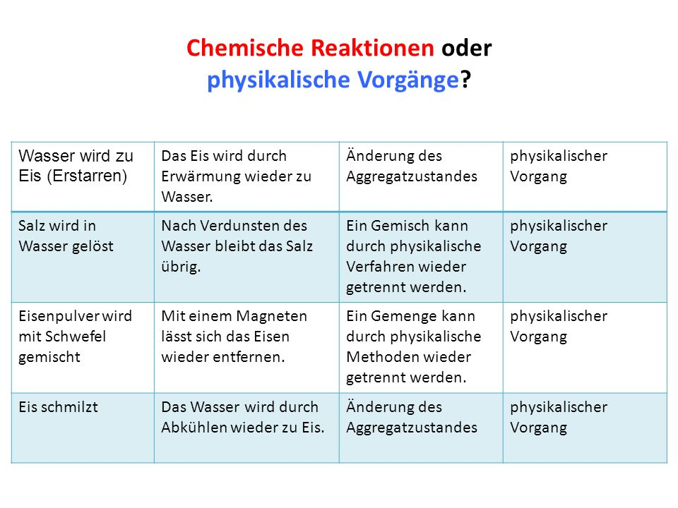 Luxury Einfache Chemische Reaktionen Arbeitsblatt Mold - Mathe ...