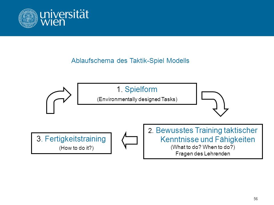 3. Fertigkeitstraining (How to do it )