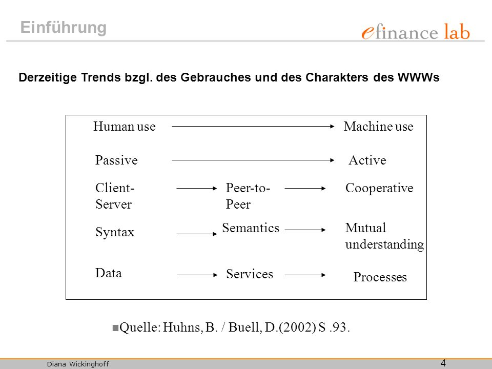 Einführung Human use Machine use Passive Active Client-Server