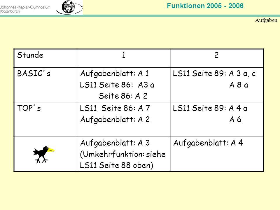 Funktionen Johannes-Kepler-Gymnasium Plenum Funktionen - ppt ...