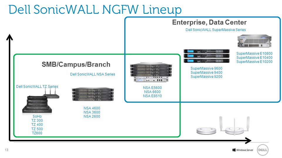 Dell SonicWALL NGFW Lineup
