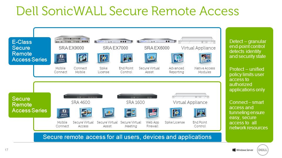 Dell SonicWALL Secure Remote Access