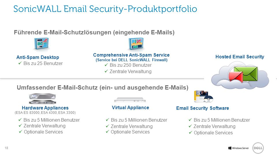 SonicWALL Email Security-Produktportfolio