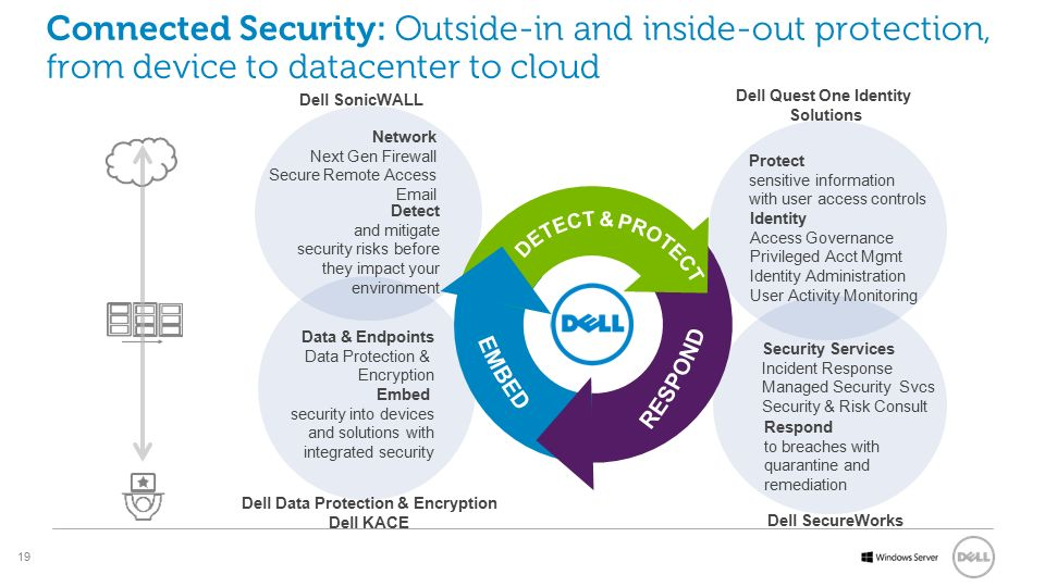 Dell Quest One Identity Solutions Dell Data Protection & Encryption