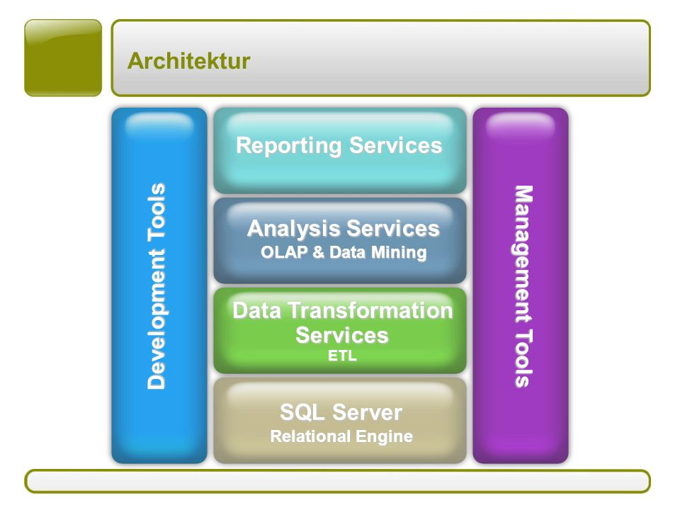 Architektur Reporting Services Development Tools Management Tools