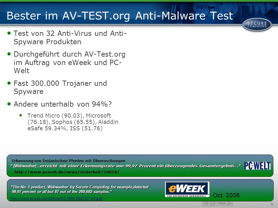 Bester im AV-TEST.org Anti-Malware Test
