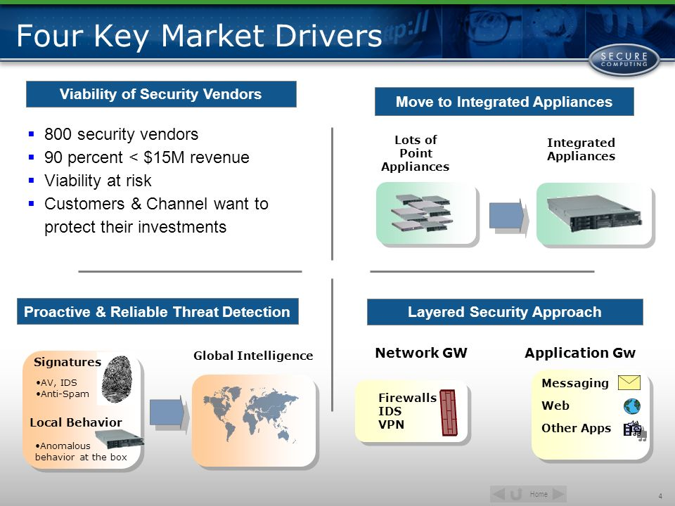 Four Key Market Drivers