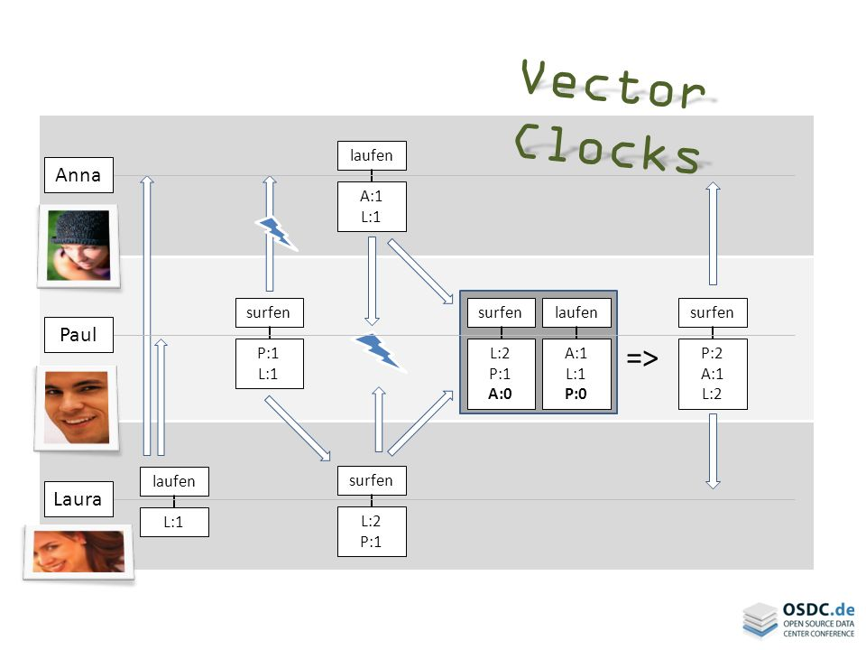 Vector Clocks => Anna Paul Laura laufen A:1 L:1 surfen P:1 L:1