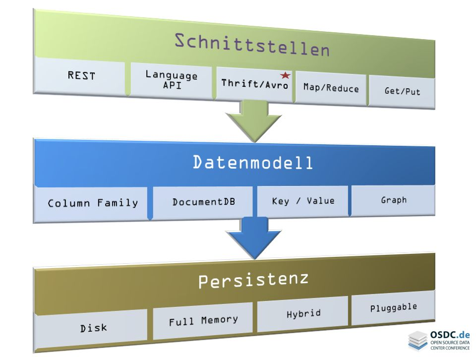 Schnittstellen REST. Language API. Thrift/Avro. Map/Reduce. Get/Put. Datenmodell. Column Family.