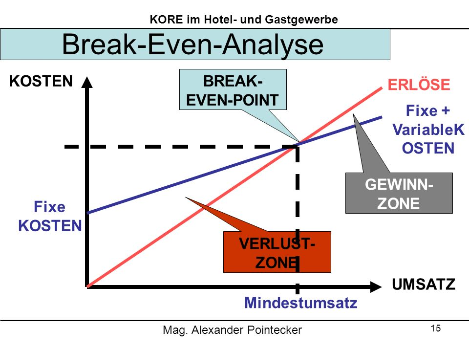 break even point alpen bank Break-even point can be described as a point where there is no net profit or loss the firm just breaks even any company which wants to make adding more to the point, break-even analysis is a simple tool defining the lowest quantity of sales which will include both variable and fixed costs.