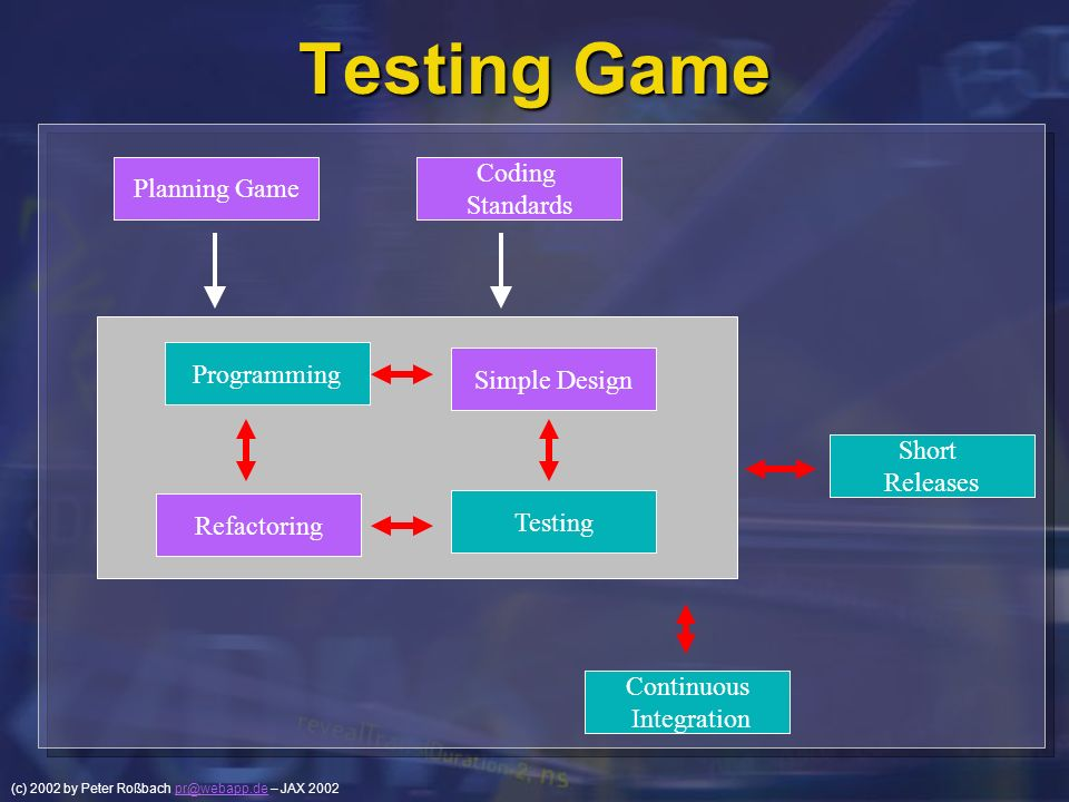 Testing Game Coding Planning Game Standards Programming Simple Design