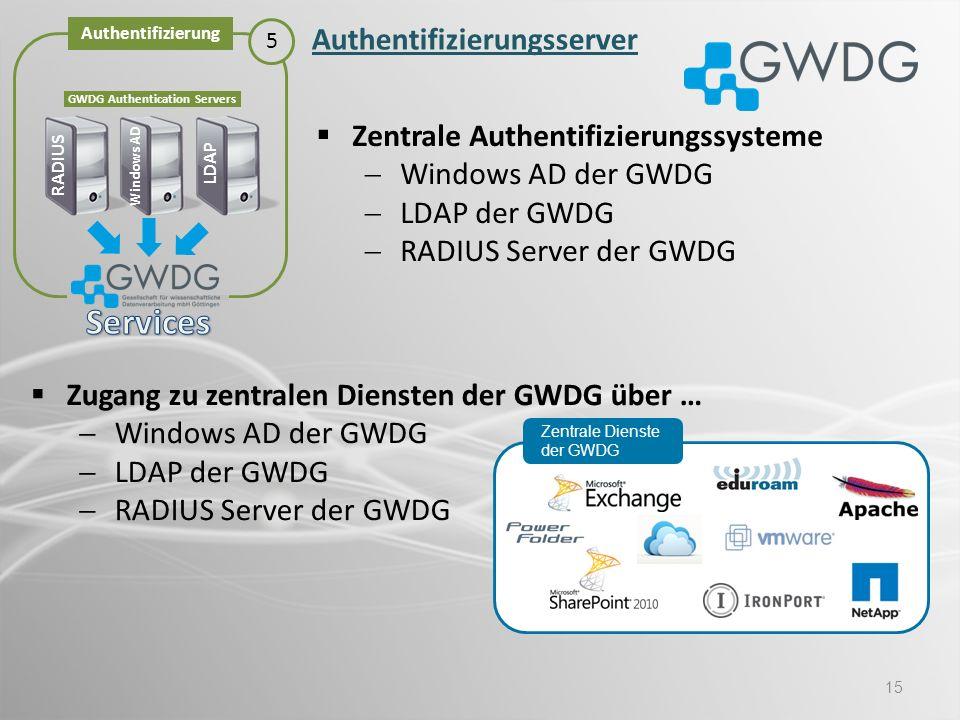 GWDG Authentication Servers