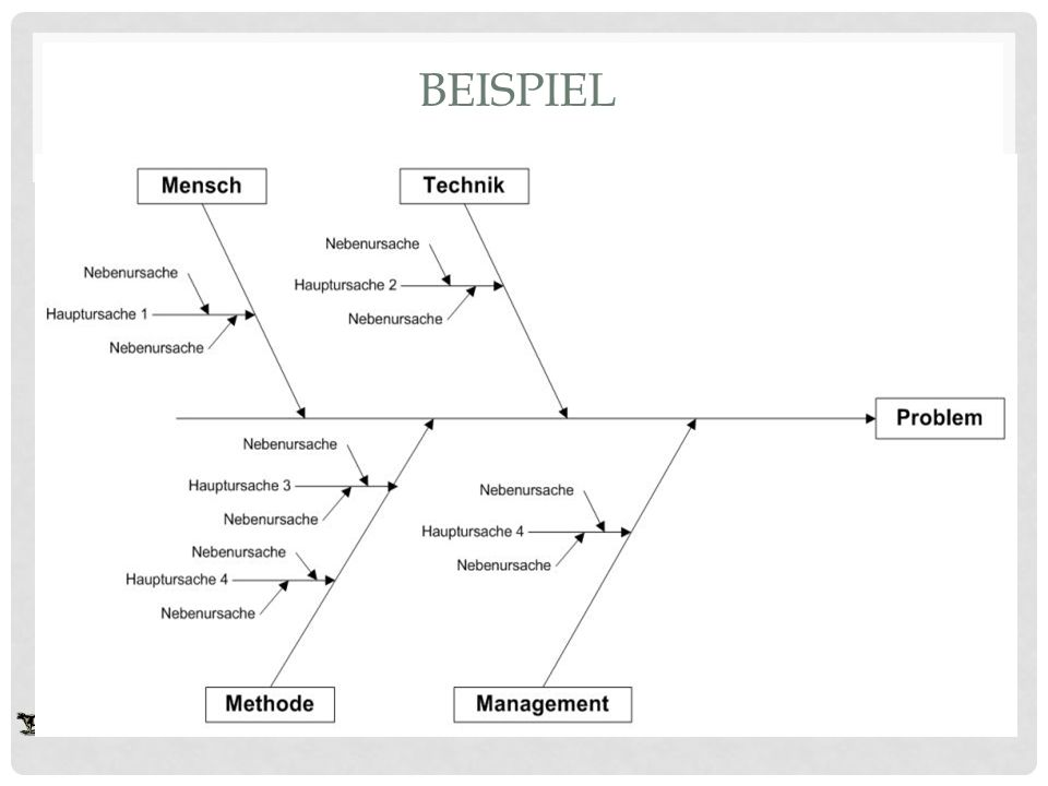 Ishikawa Diagramm. - ppt video online herunterladen