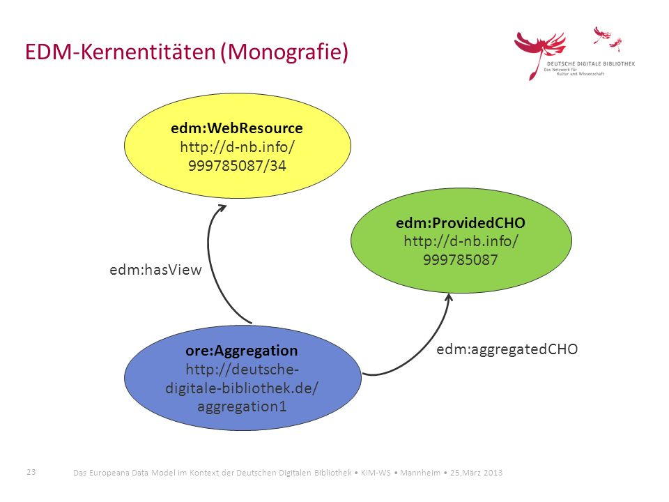 http://deutsche-digitale-bibliothek.de/ aggregation1