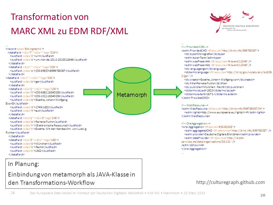 Transformation von MARC XML zu EDM RDF/XML In Planung: