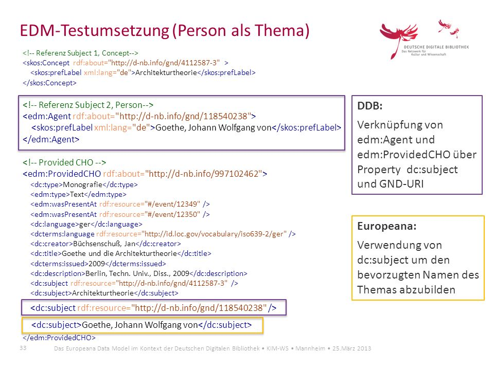 EDM-Testumsetzung (Person als Thema)