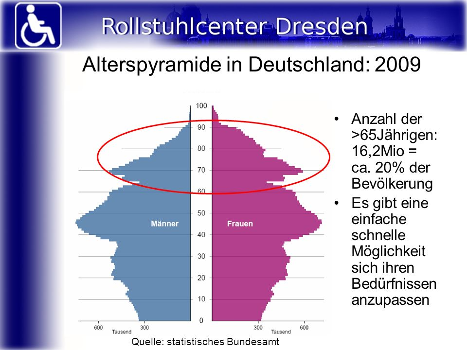 Alterspyramide in Deutschland: 2009