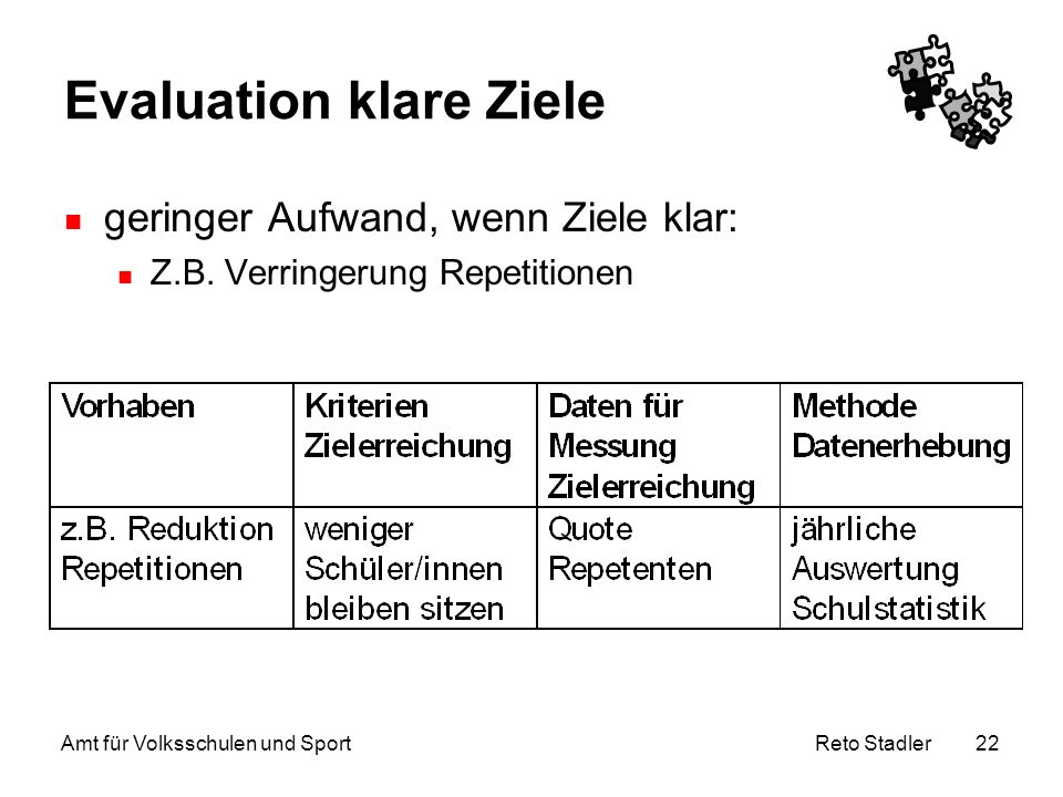 Evaluation klare Ziele