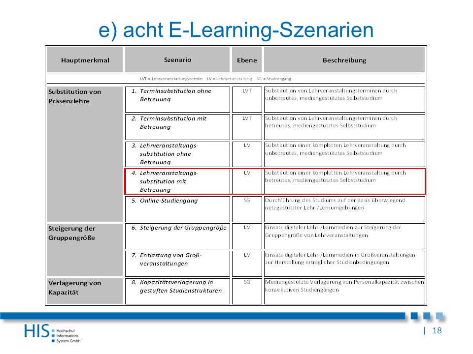 e) acht E-Learning-Szenarien
