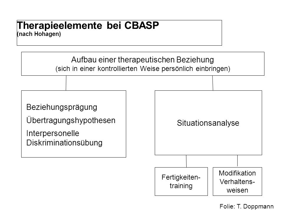 Cbasp Situationsanalyse Beispiel
