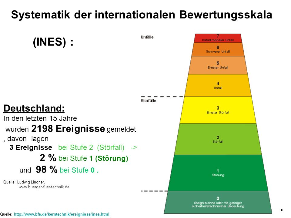 Systematik der internationalen Bewertungsskala (INES) :
