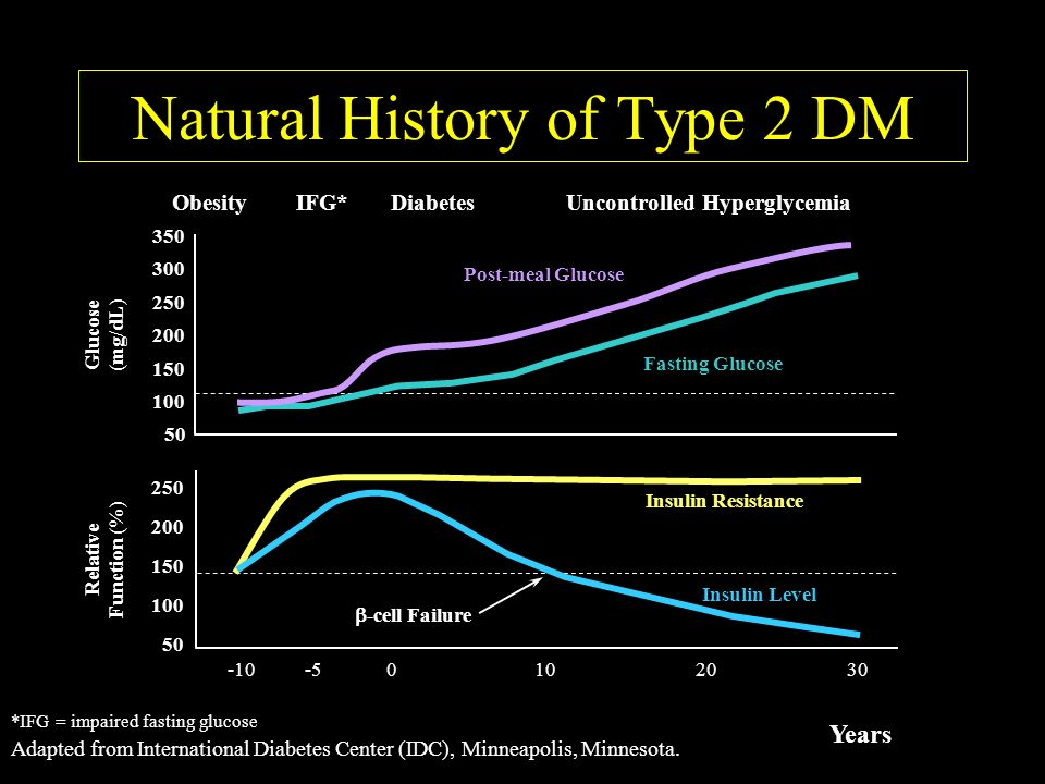 Natural History of Type 2 DM