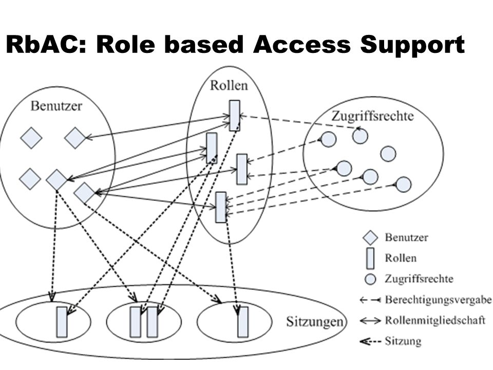 RbAC: Role based Access Support