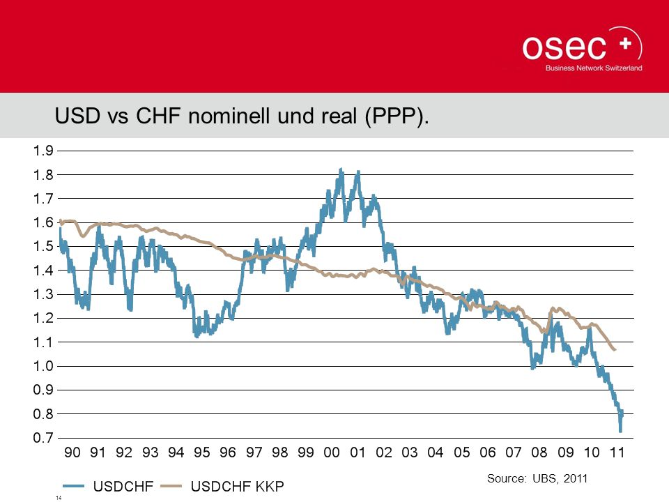 USD vs CHF nominell und real (PPP).