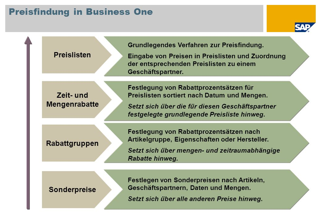 Preisfindung in Business One