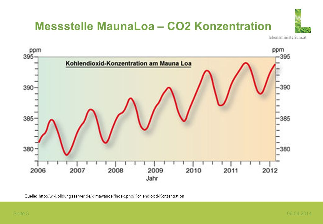 Messstelle MaunaLoa – CO2 Konzentration