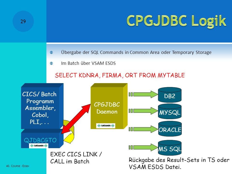 CPGJDBC Logik SELECT KDNRA, FIRMA, ORT FROM MYTABLE CICS/ Batch DB2