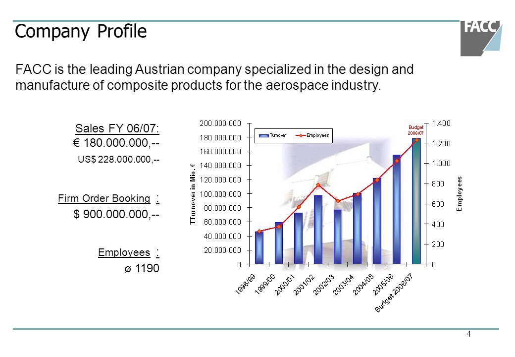 Company Profile FACC is the leading Austrian company specialized in the design and manufacture of composite products for the aerospace industry.