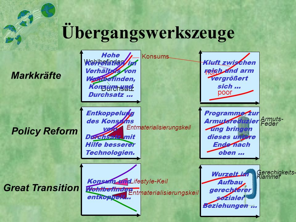 Übergangswerkszeuge Markkräfte Policy Reform Great Transition rich