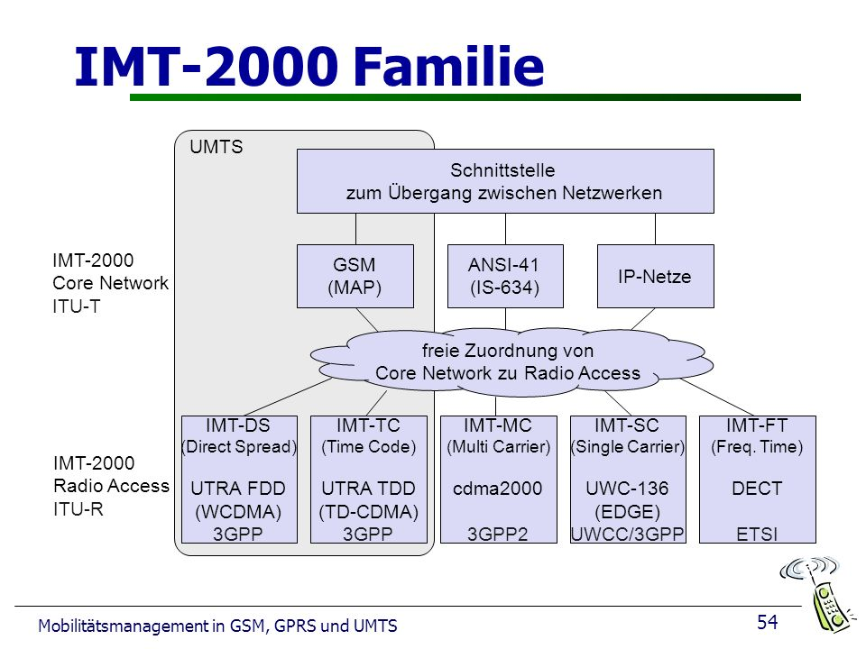 IMT-2000 Familie IMT-DS UTRA FDD (WCDMA) 3GPP IMT-TC UTRA TDD