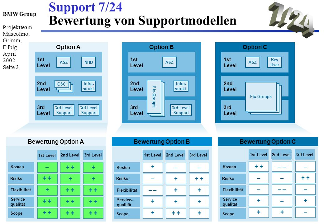 7/24 Support 7/24 Bewertung von Supportmodellen Option A Option B