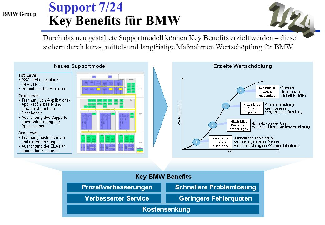 7/24 Support 7/24 Key Benefits für BMW