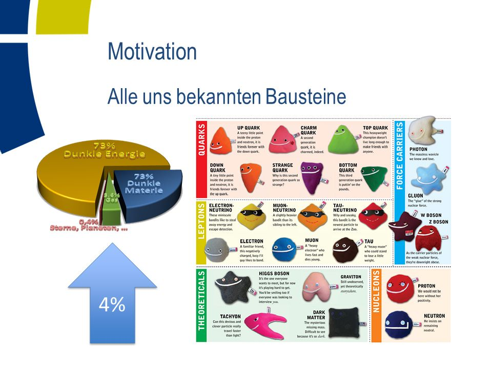 Motivation Alle uns bekannten Bausteine 4%