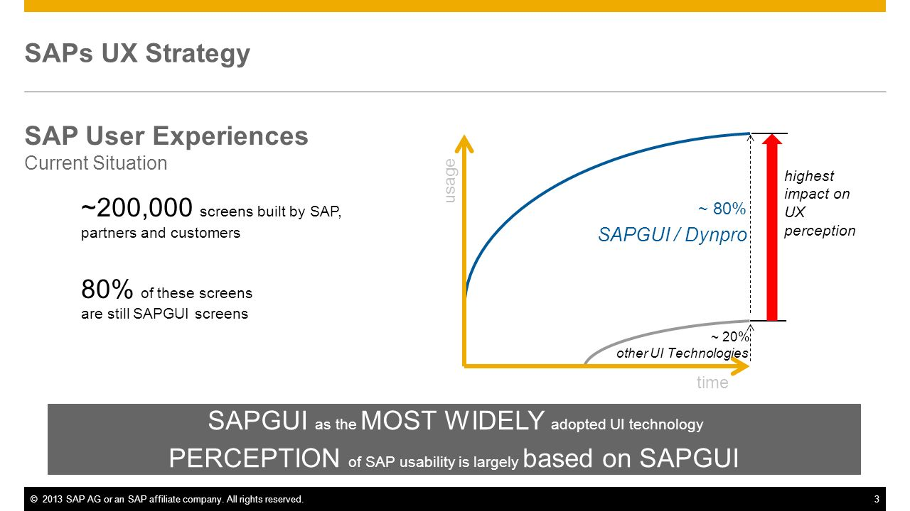 SAP User Experiences Current Situation