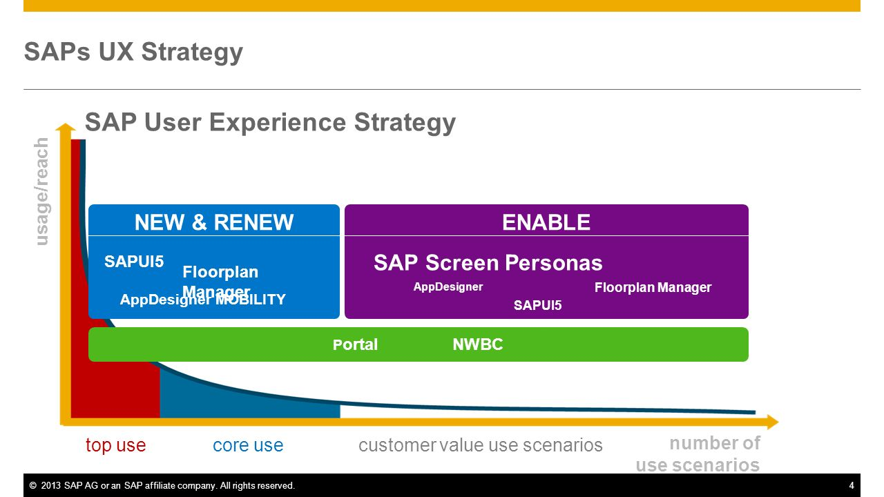 SAP User Experience Strategy