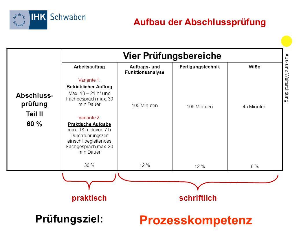 Neue Prüfungsformen Der Lehrabschlussprüfung In Deutschland Am