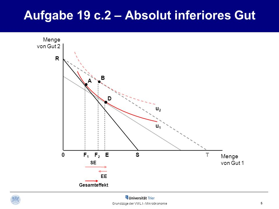 Aufgabe 19 c.2 – Absolut inferiores Gut
