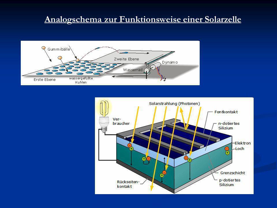 Photovoltaik Eine Prasentation Von Kevin Oelert Und Marcelo Angelo
