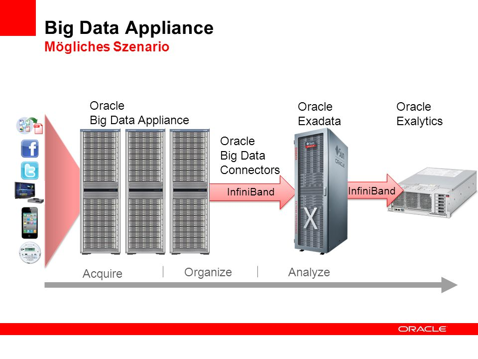 Big Data Appliance Mögliches Szenario