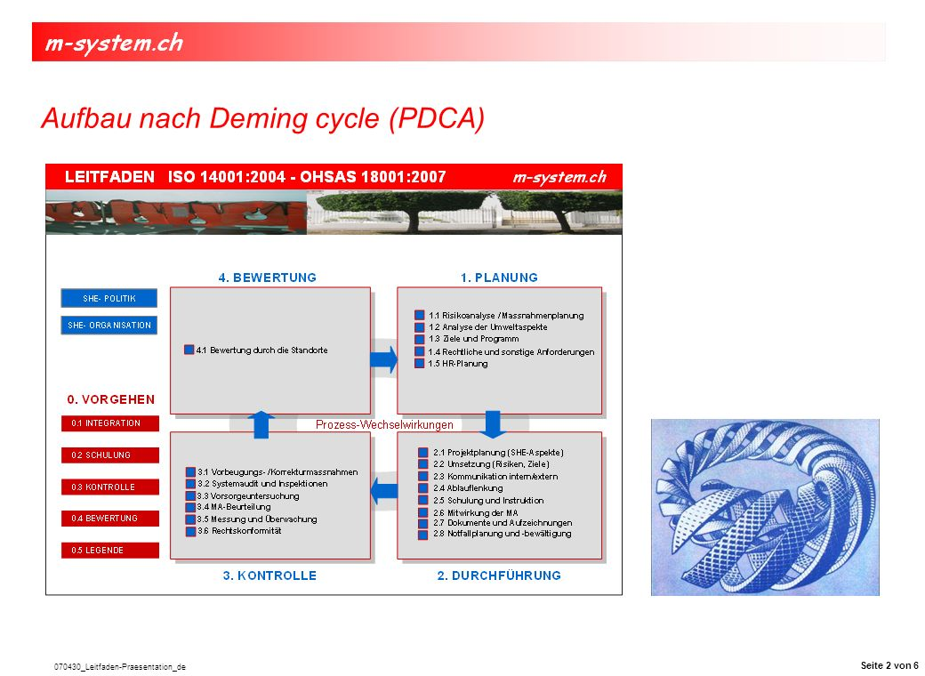 Aufbau nach Deming cycle (PDCA)