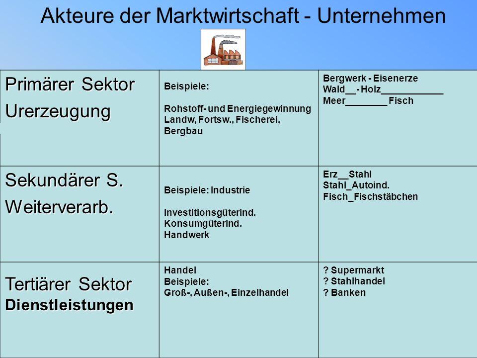 akteure der marktwirtschaft unternehmen - Unternehmensprasentation Beispiele