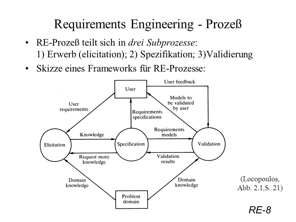 Requirements Engineering - Prozeß